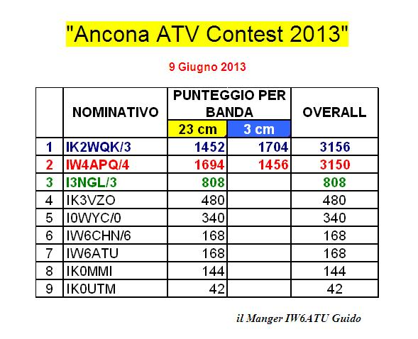 Classifica ATV